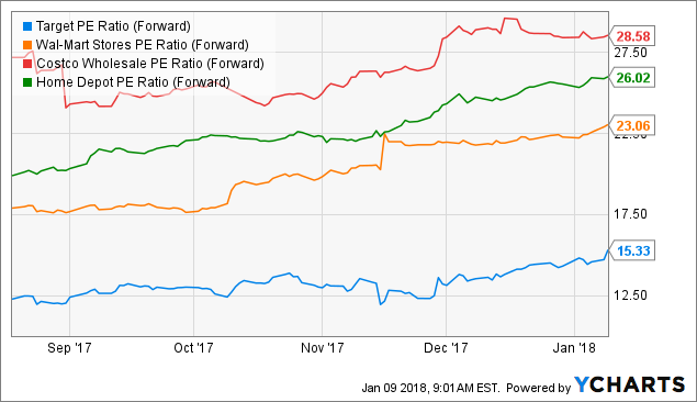 Target (TGT) Upgraded to Positive by UBS Group