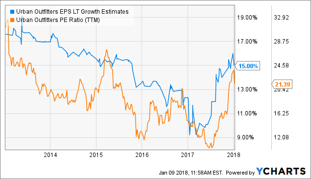 Burning Stock on the move: Urban Outfitters Inc. (URBN)