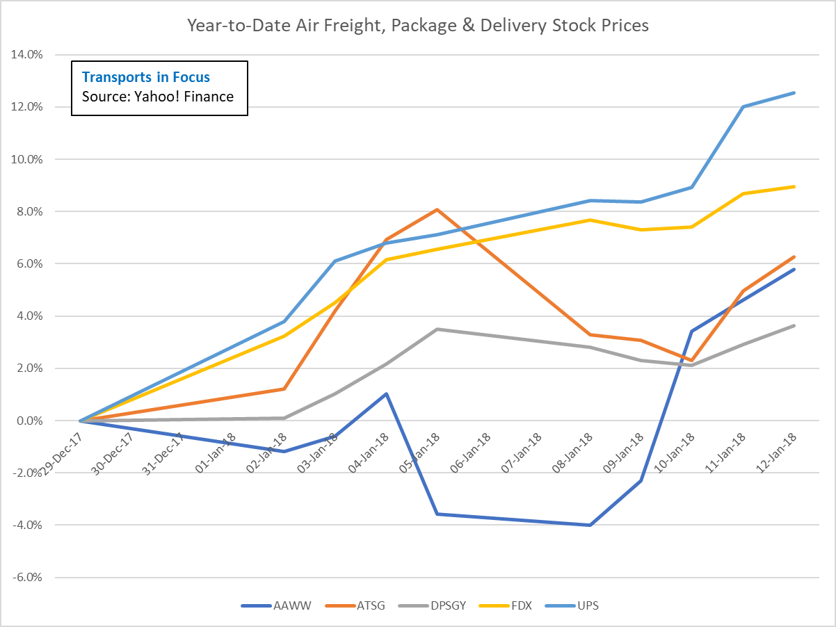 Transports Weekly Snapshot - That Was Quick, Transports Take Control