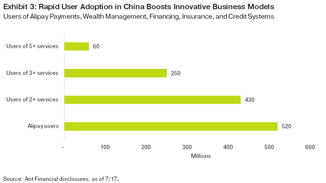 Exhibit 3: Rapid User Adoption in China Boosts Innovative Business Models