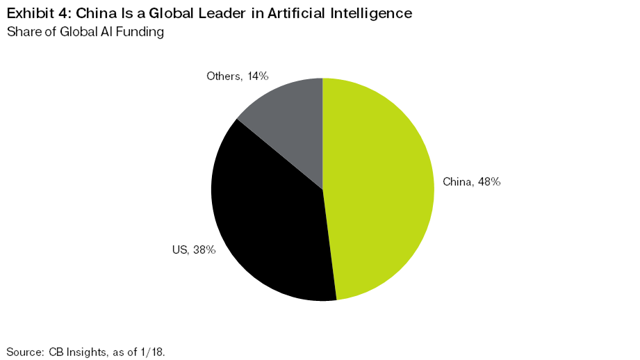 Exhibit 4: China is a Global Leader in Artificial Intelligence