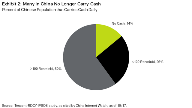 Exhibit 2: Many in China No Longer Carry Cash