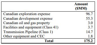 Corridor tax pools
