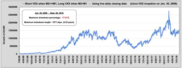 M2:M1 long/short crossover strategy results since 2009