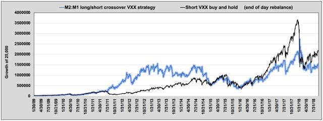 Strategy vs short VXX buy and hold