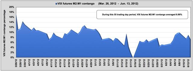 Futures contango in 2012