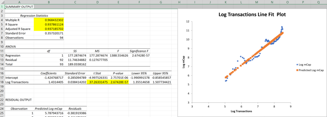 total bitcoin transactions and bitcoin market cap regression analysis