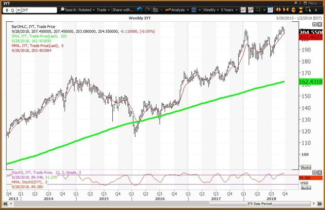 Weekly Chart For The Transports ETF