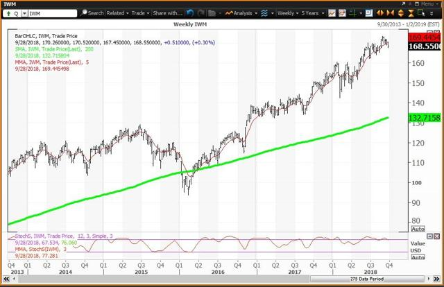 Weekly Chart For The Russell 2000 ETF