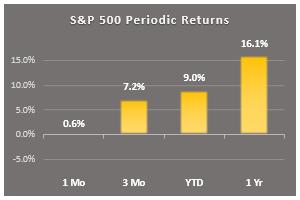 s&p 500 periodic returns