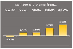 s&p 500 distance from key markers