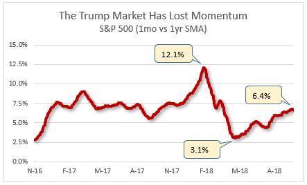 trump rally losing steam