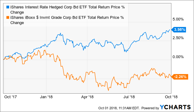 6 ETF Ideas To Minimize Your Risk And Even Profit From
