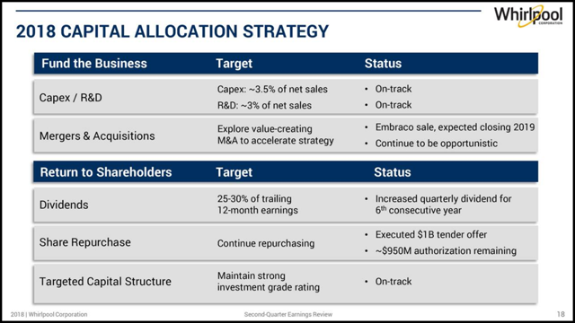 WHR Capital Allocation Strategy
