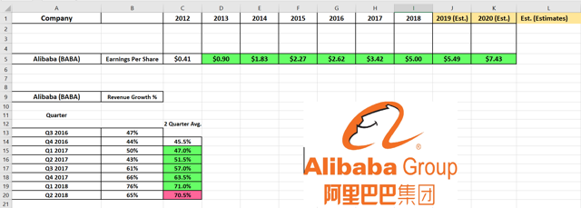 Alibaba Great Fundamentals Broken Chart Nyse Baba Seeking Alpha Please refer to the stock price adjustment guide for more information on our historical prices. alibaba great fundamentals broken