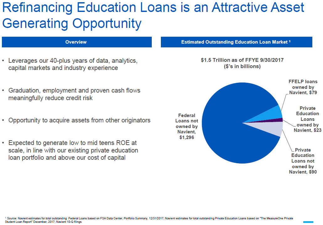 Horizons etf consolidating student loans