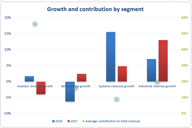 textron growth and contribution by segment