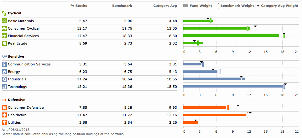 A Simple 2 Etf Portfolio That Gives You Near Total Diversification