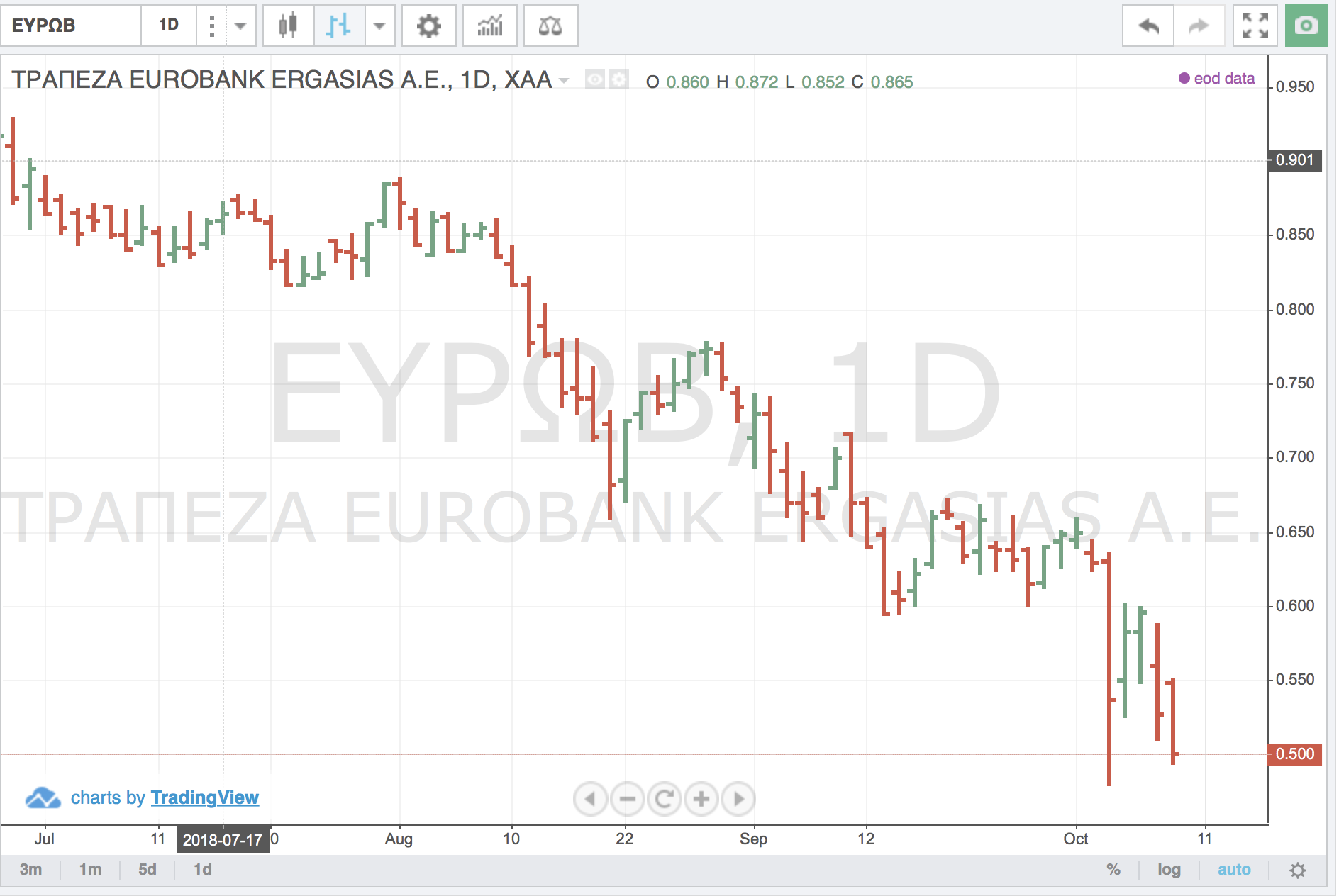 Greek Banks Continue To Melt Like Butter | Seeking Alpha