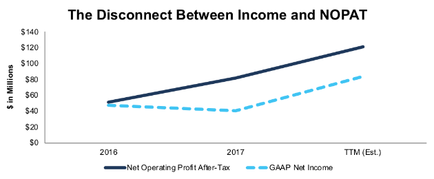 LTHM NOPAT vs GAAP