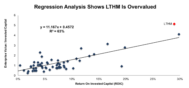 LTHM Valuation Regression