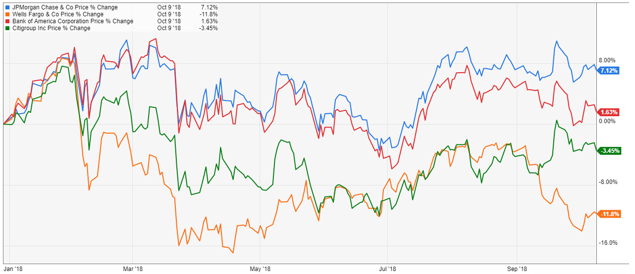 I Remain Long Jpm For Its Supreme 2 87 Dividend Yield And Expect To See New Highs In Share Prices Before The End Of Year