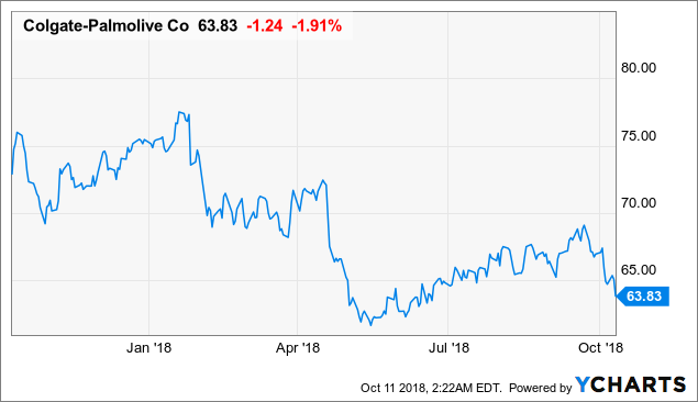 Will Colgate-Palmolive Be Able To Overcome Its Headwinds