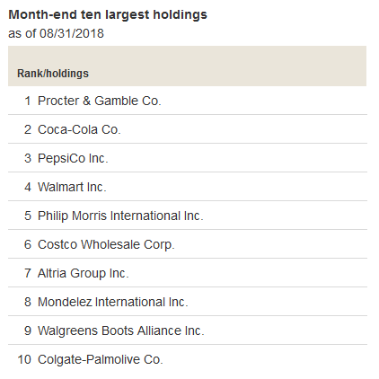 VDC Top 10 Holdings