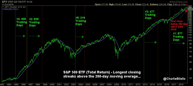 S&P 500 ETF longest streak above 200-day moving average comes to an end