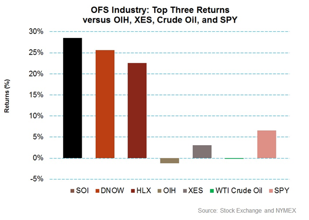 Flipboard: Top 3 Oilfield Services Companies In Q3 2018