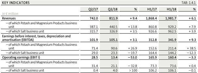 K+S H1 2018 key financial indicators