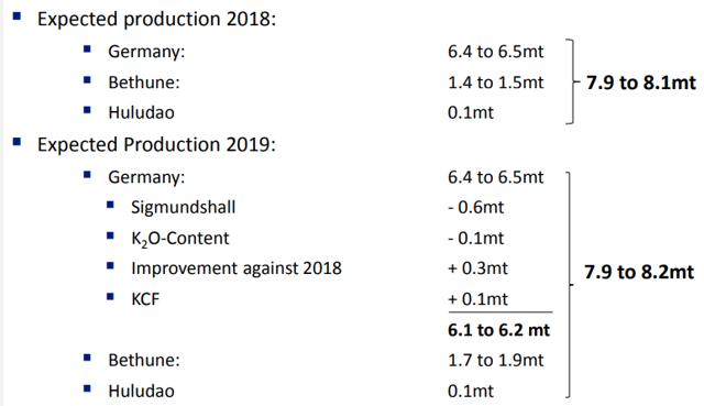 K+S potash production plan 2019
