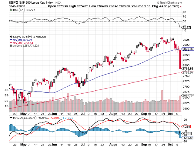 S&P500 at critical value