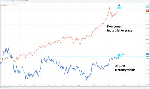 dow jones vs bond yields