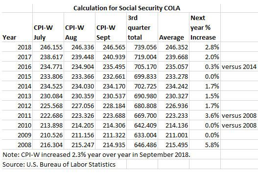 Social Security COLA