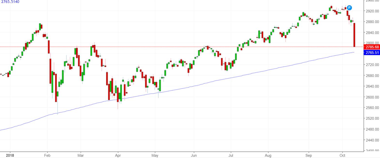 Stock Market Crashed, What's Next? Hint, Don't Panic