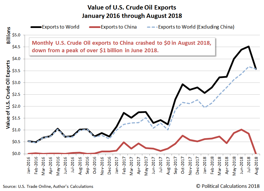 What Makes The Decline To Zero In August 2018 Particularly Notable Is That U S Crude Oil Exports To China Had Just Topped 1 Billion In A Single Month In
