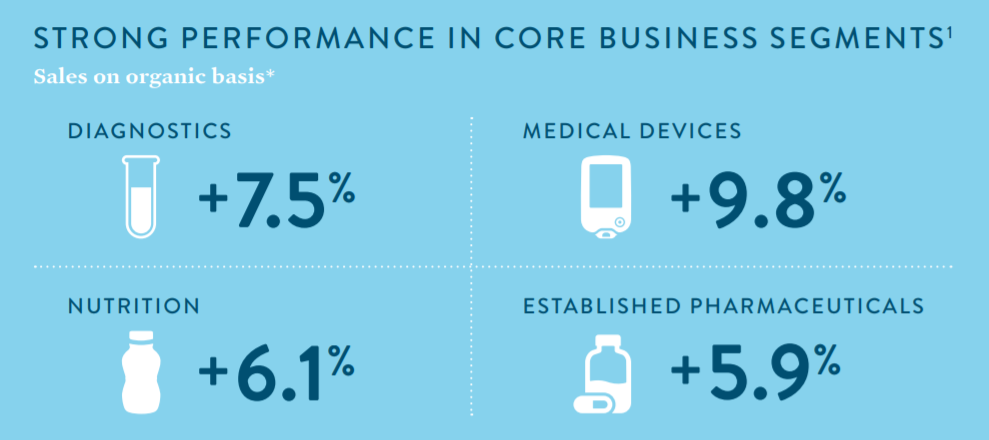 Abbott Laboratories Saw 78 Organic Growth With All Four Divisions Of The Company Contributing