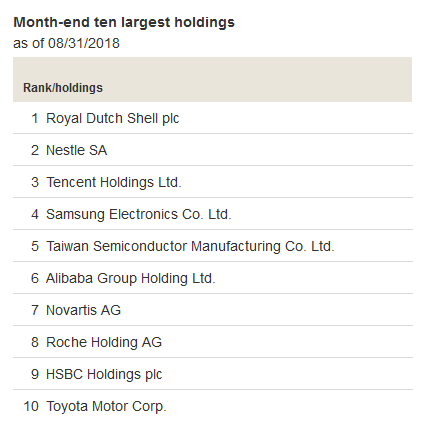 VEU Top 10 Holdings