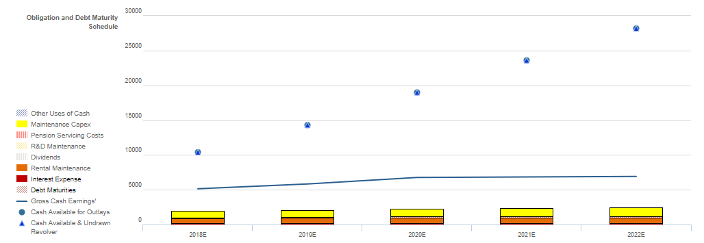 64e86c8e5 Nike has more than enough cash (blue circles in the chart below) to cover  its daily operations