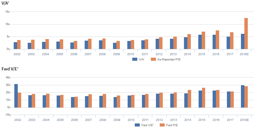 a1fc2fd67 The adjusted forward P E ratio (Fwd V E) is higher than both its historic  average and its