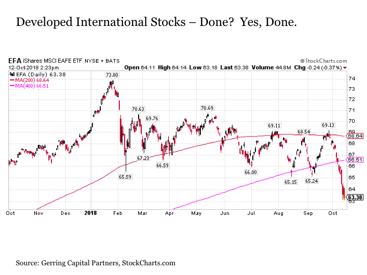 4 Reasons Why The Bull Market Still Has Further To Run