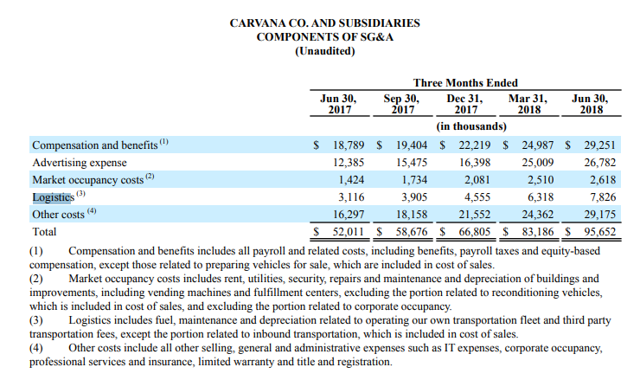 CARVAN A CO. AND SUBSIDIARIES COMPONENTS OF SG&A Compensation and benefits Advertising expense Market occupancy costs Other costs Total (Unaudited) Jun 30, 2017 s 18,789 12,385 1,424 3,116 16,297 s 52,011 Three Months Ended Sep 30, 2017 s 19,404 15,475 1,734 3,905 18,158 s 58,676 Dec 31, 2017 Mar 31, 2018 (in thousands) s 22,219 s 24,987 16,398 2,081 4,555 21,552 25,009 2,510 6,318 24,362 s 66,805 s 83,186 Jun 30, 2018 s 29,251 26,782 2,618 7,826 29,175 s 95,652 (NYSE:<a href='https://seekingalpha.com/symbol/I' title='Intelsat SA'>I</a>) Compensation and benefits includes all payroll and related costs, including benefits, payroll taxes and equity-based compensation, except those related to preparing vehicles for sale, which are included in cost Of sales. (2) Market occupancy costs includes rent, utilities, security, repairs and maintenance and depreciation of buildings and improvements, including vending machines and fulfillment centers, excluding the portion related to reconditioning vehicles, which is included in cost Of sales, and excluding the portion related to corporate occupancy Logistics includes fuel, maintenance and depreciation related to operating Our own transportation fleet and third party transportation fees, except the portion related to inbound transportation, which is included in cost Of sales. (4) Other costs include all Other selling, general and administrative expenses such as IT expenses, corporate occupancy, professional services and insurance, limited warranty and title and registration.