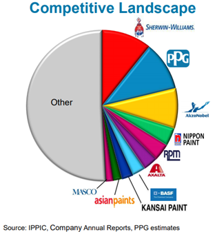 PPG: Trian's Potential Investment Thesis - PPG Industries
