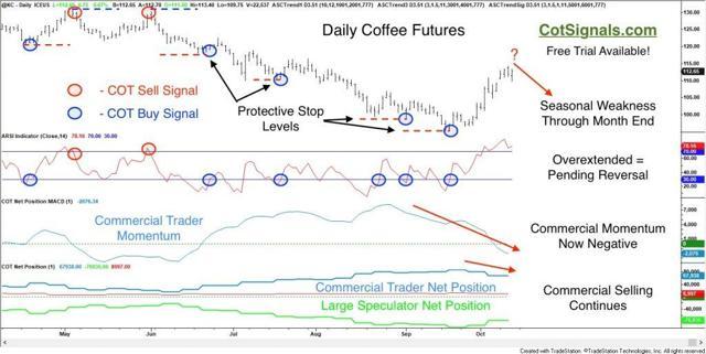 COT Short Sale Setup Preceding Seasonally Weak Coffee Market