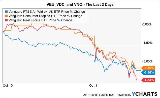 3 Vanguard ETFs To Consider Right Now