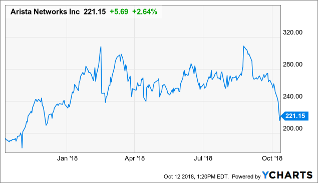 Arista Networks: In Deep Value Territory