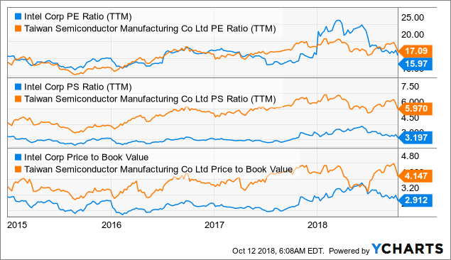 Intel Vs  TSMC: The Safer Pick - Intel Corporation (NASDAQ