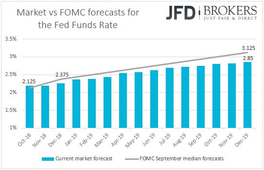 Fed funds futures market forecasts vs dot plot