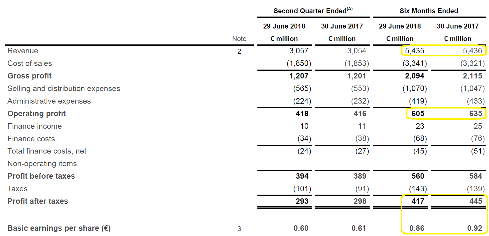 Coca Cola European Partners 1b Eur In Annual Free Cash Flow From